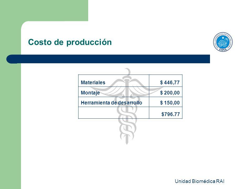 Unidad Biomédica RAI Costo de producción Materiales$ 446,77 Montaje$ 200,00 Herramienta de desarrollo$ 150,00 $796.77