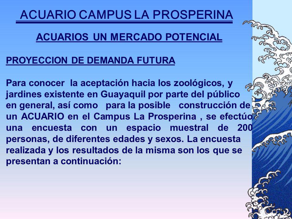 ACUARIOS UN MERCADO POTENCIAL PROYECCION DE DEMANDA FUTURA Para conocer la aceptación hacia los zoológicos, y jardines existente en Guayaquil por parte del público en general, así como para la posible construcción de un ACUARIO en el Campus La Prosperina, se efectúo una encuesta con un espacio muestral de 200 personas, de diferentes edades y sexos.