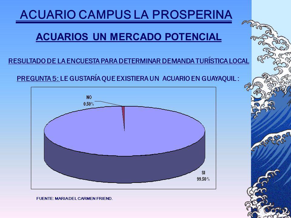 PREGUNTA 5: LE GUSTARÍA QUE EXISTIERA UN ACUARIO EN GUAYAQUIL : FUENTE: MARIA DEL CARMEN FRIEND.