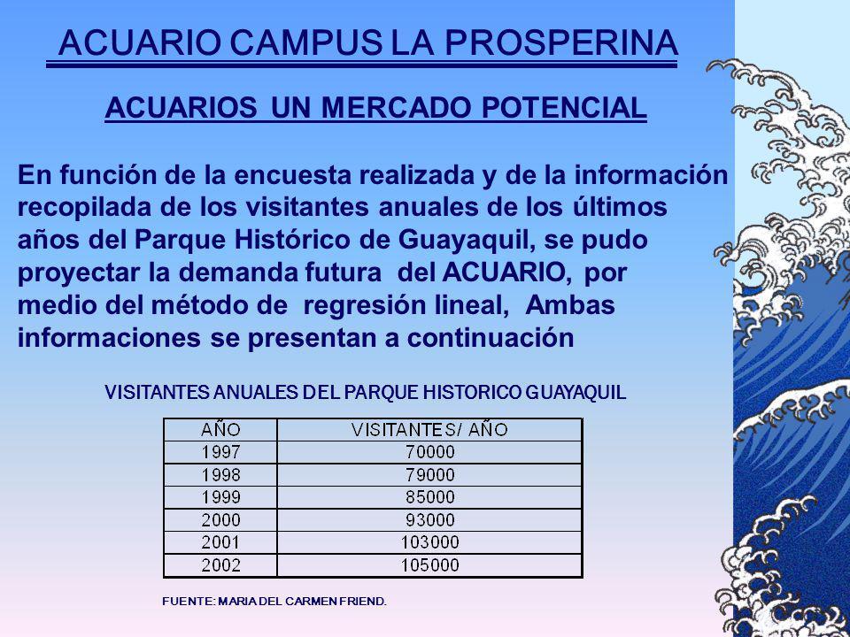 ACUARIOS UN MERCADO POTENCIAL En función de la encuesta realizada y de la información recopilada de los visitantes anuales de los últimos años del Parque Histórico de Guayaquil, se pudo proyectar la demanda futura del ACUARIO, por medio del método de regresión lineal, Ambas informaciones se presentan a continuación VISITANTES ANUALES DEL PARQUE HISTORICO GUAYAQUIL FUENTE: MARIA DEL CARMEN FRIEND.