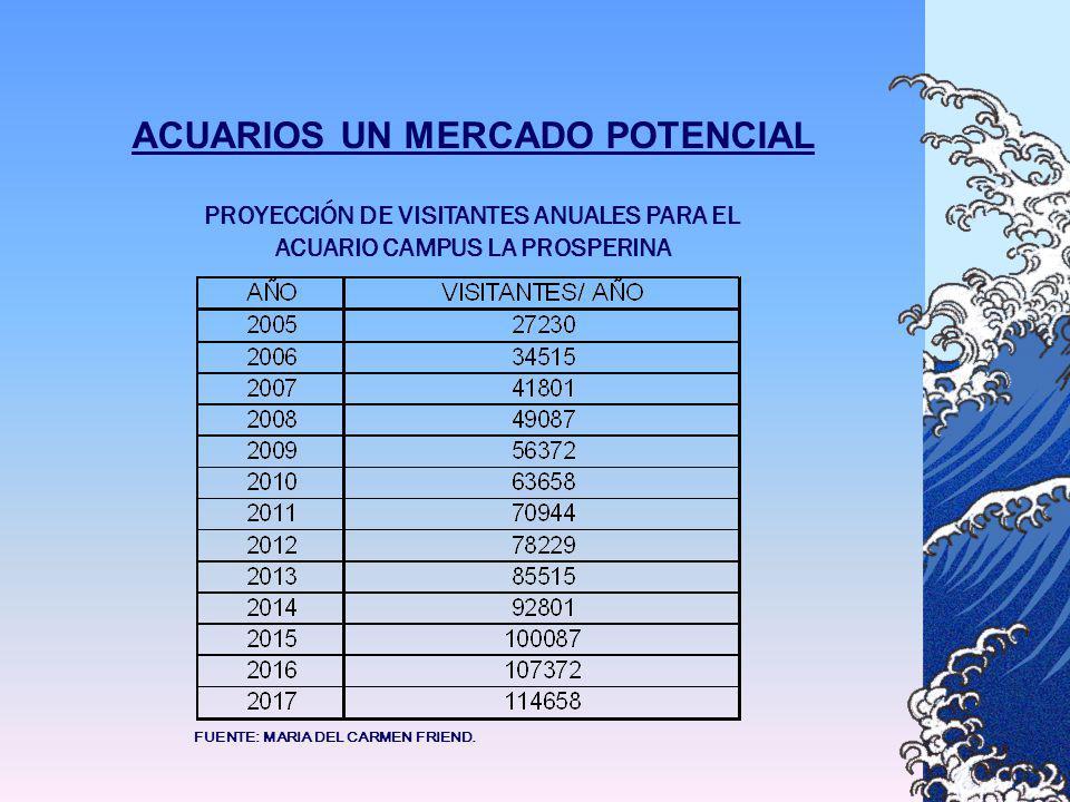 ACUARIOS UN MERCADO POTENCIAL PROYECCIÓN DE VISITANTES ANUALES PARA EL ACUARIO CAMPUS LA PROSPERINA FUENTE: MARIA DEL CARMEN FRIEND.