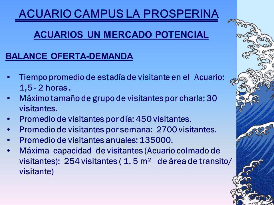 ACUARIOS UN MERCADO POTENCIAL BALANCE OFERTA-DEMANDA Tiempo promedio de estadía de visitante en el Acuario: 1,5 - 2 horas.