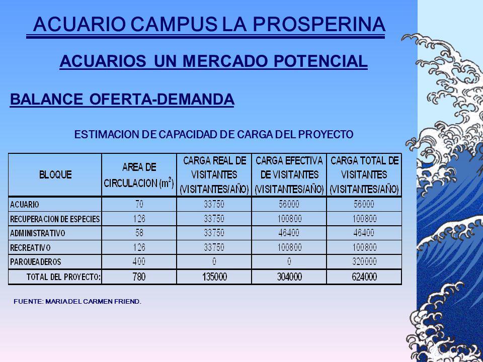 ACUARIOS UN MERCADO POTENCIAL BALANCE OFERTA-DEMANDA ESTIMACION DE CAPACIDAD DE CARGA DEL PROYECTO FUENTE: MARIA DEL CARMEN FRIEND.