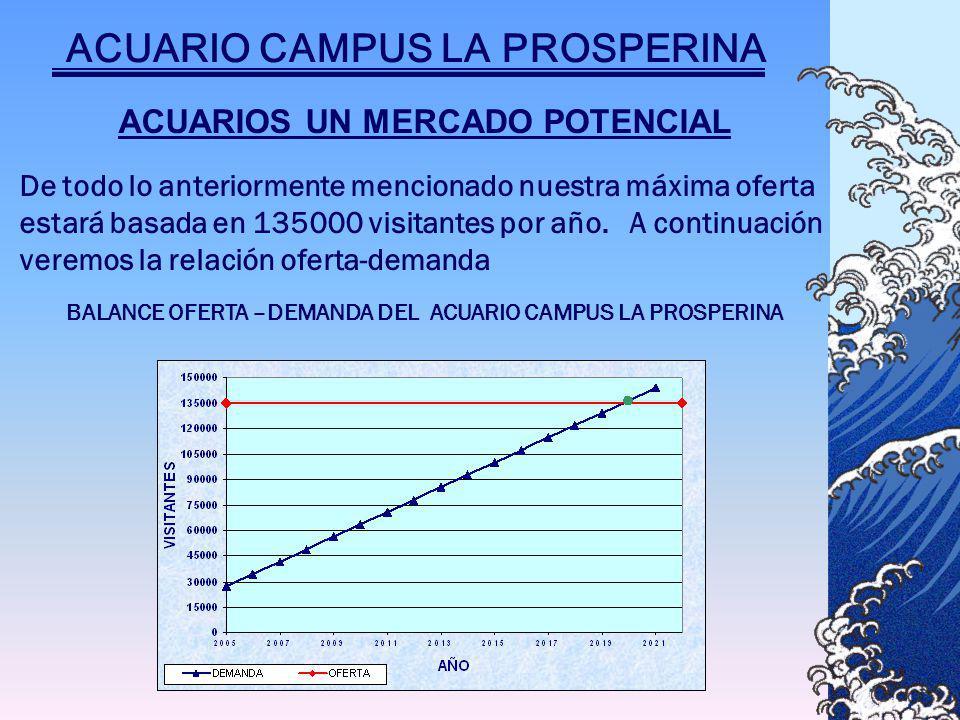 ACUARIOS UN MERCADO POTENCIAL De todo lo anteriormente mencionado nuestra máxima oferta estará basada en 135000 visitantes por año.