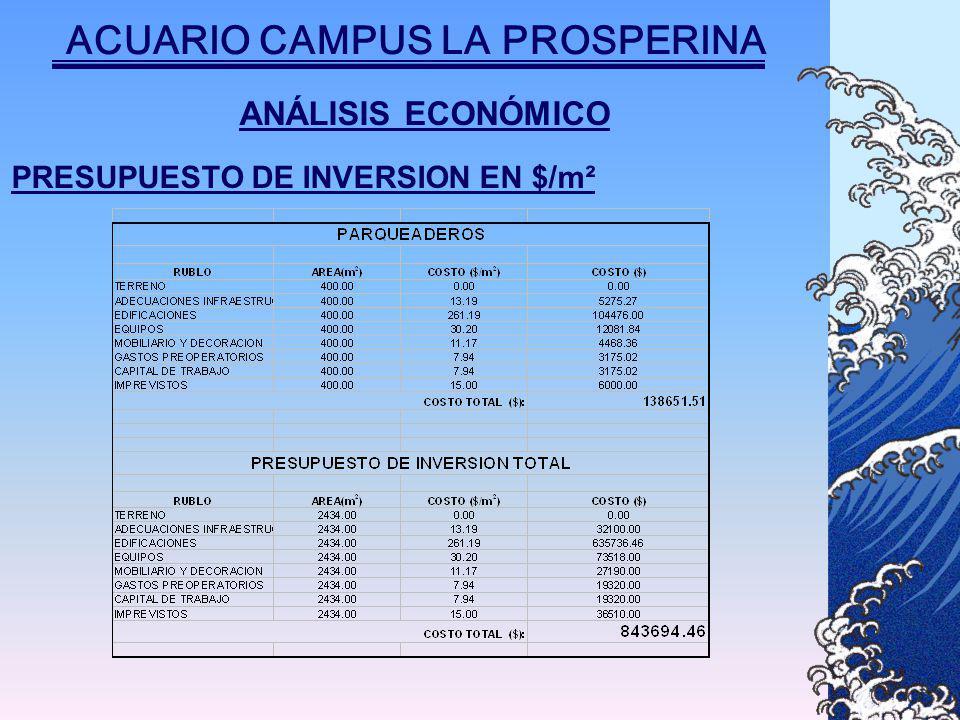ANÁLISIS ECONÓMICO PRESUPUESTO DE INVERSION EN $/m² ACUARIO CAMPUS LA PROSPERINA