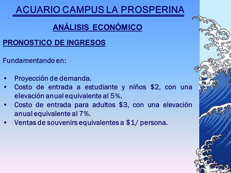 ANÁLISIS ECONÓMICO PRONOSTICO DE INGRESOS Fundamentando en: Proyección de demanda.
