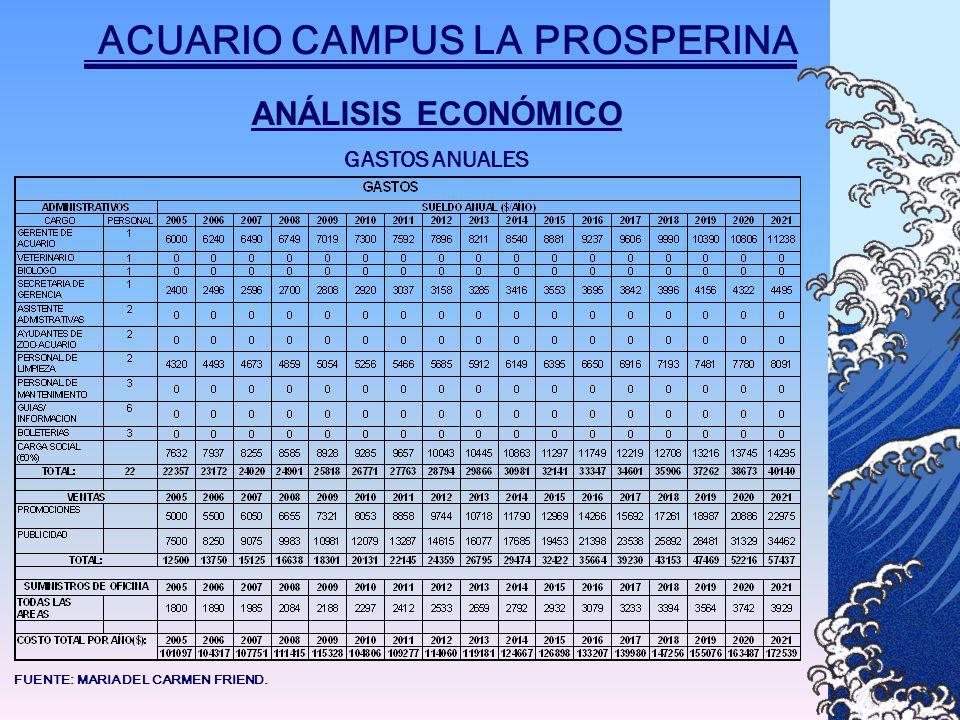 ANÁLISIS ECONÓMICO ACUARIO CAMPUS LA PROSPERINA GASTOS ANUALES FUENTE: MARIA DEL CARMEN FRIEND.