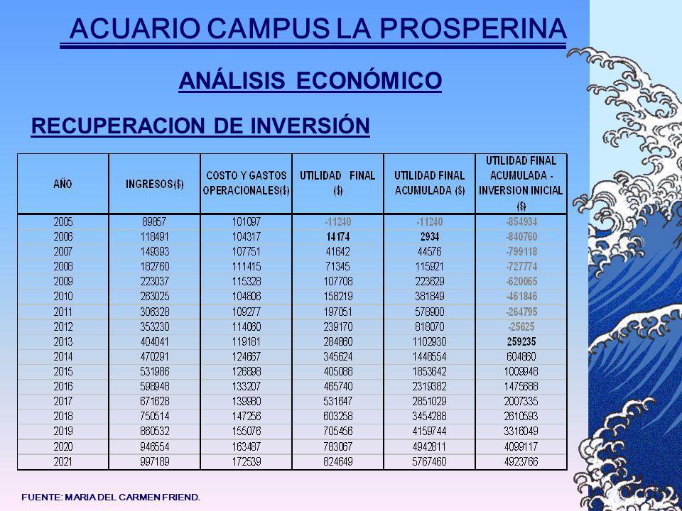 ANÁLISIS ECONÓMICO RECUPERACION DE INVERSIÓN ACUARIO CAMPUS LA PROSPERINA FUENTE: MARIA DEL CARMEN FRIEND.