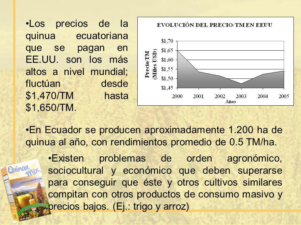Los precios de la quinua ecuatoriana que se pagan en EE.UU. son los más altos a nivel mundial; fluctúan desde $1,470/TM hasta $1,650/TM. En Ecuador se