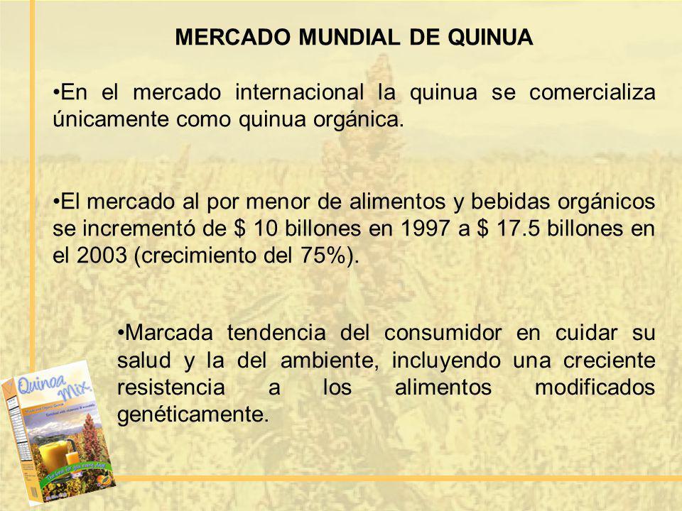 MERCADO MUNDIAL DE QUINUA En el mercado internacional la quinua se comercializa únicamente como quinua orgánica. El mercado al por menor de alimentos