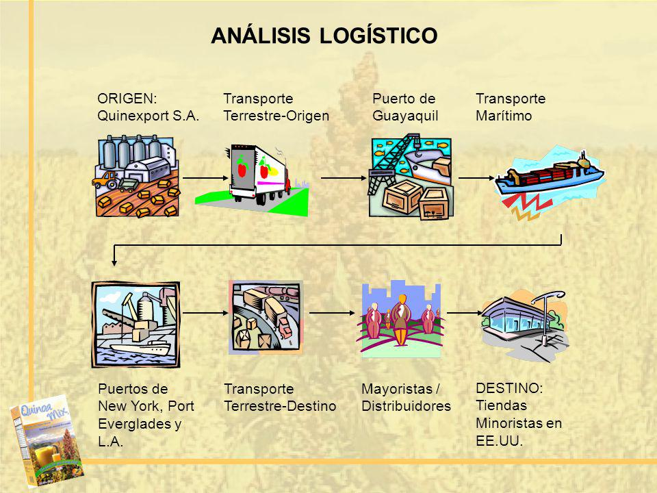 ANÁLISIS LOGÍSTICO ORIGEN: Quinexport S.A. Puerto de Guayaquil Puertos de New York, Port Everglades y L.A. Transporte Terrestre-Origen Transporte Marí