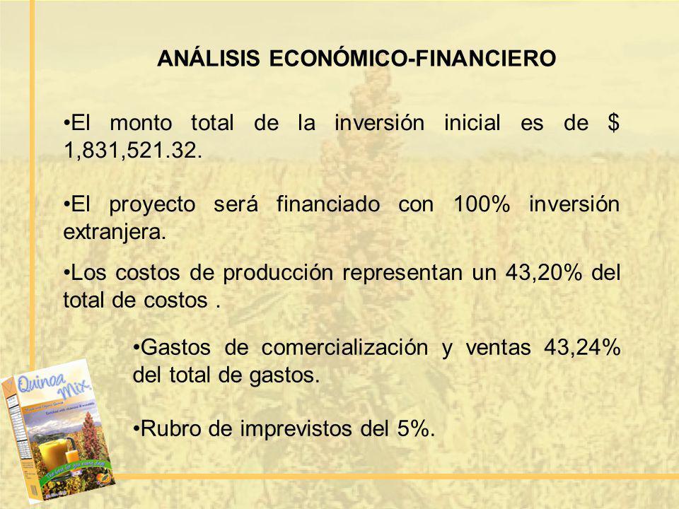 ANÁLISIS ECONÓMICO-FINANCIERO El monto total de la inversión inicial es de $ 1,831,521.32. El proyecto será financiado con 100% inversión extranjera.