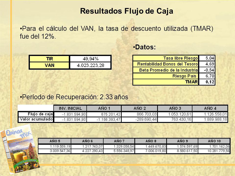 Período de Recuperación: 2.33 años Resultados Flujo de Caja Para el cálculo del VAN, la tasa de descuento utilizada (TMAR) fue del 12%. Datos:
