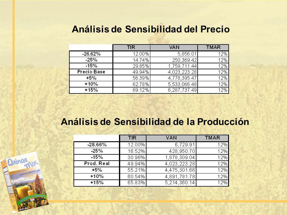 Análisis de Sensibilidad de la Producción Análisis de Sensibilidad del Precio