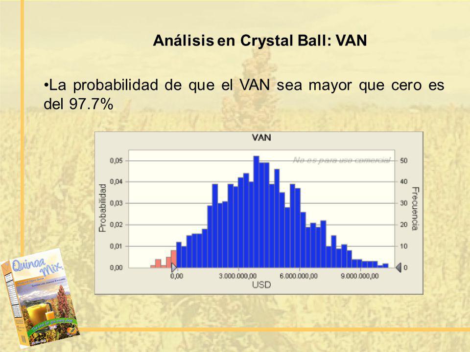 Análisis en Crystal Ball: VAN La probabilidad de que el VAN sea mayor que cero es del 97.7%