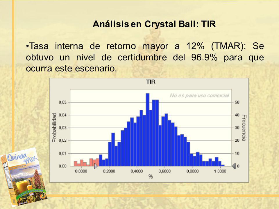 Análisis en Crystal Ball: TIR Tasa interna de retorno mayor a 12% (TMAR): Se obtuvo un nivel de certidumbre del 96.9% para que ocurra este escenario.