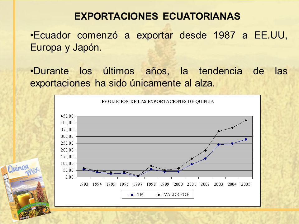 EXPORTACIONES ECUATORIANAS Ecuador comenzó a exportar desde 1987 a EE.UU, Europa y Japón. Durante los últimos años, la tendencia de las exportaciones