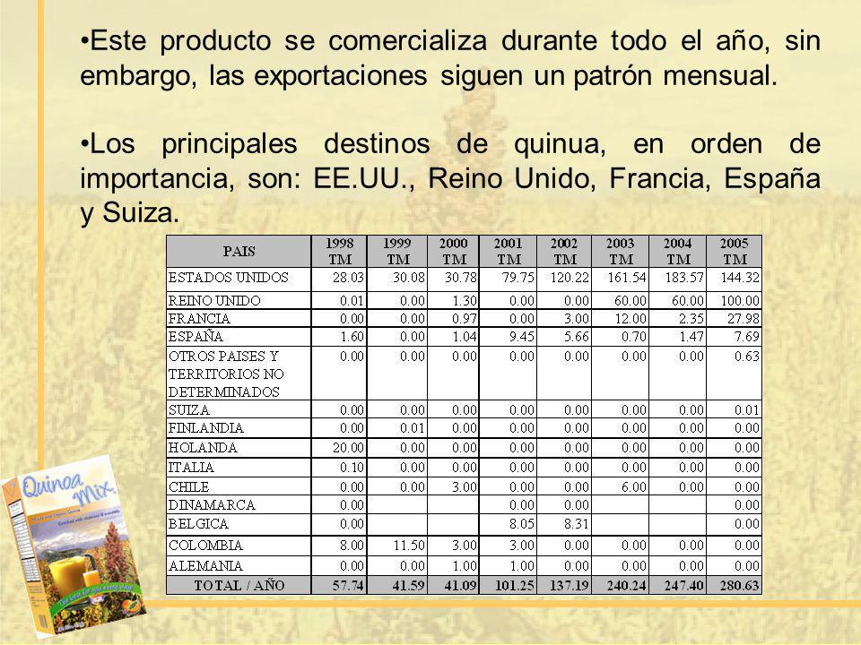 Este producto se comercializa durante todo el año, sin embargo, las exportaciones siguen un patrón mensual. Los principales destinos de quinua, en ord