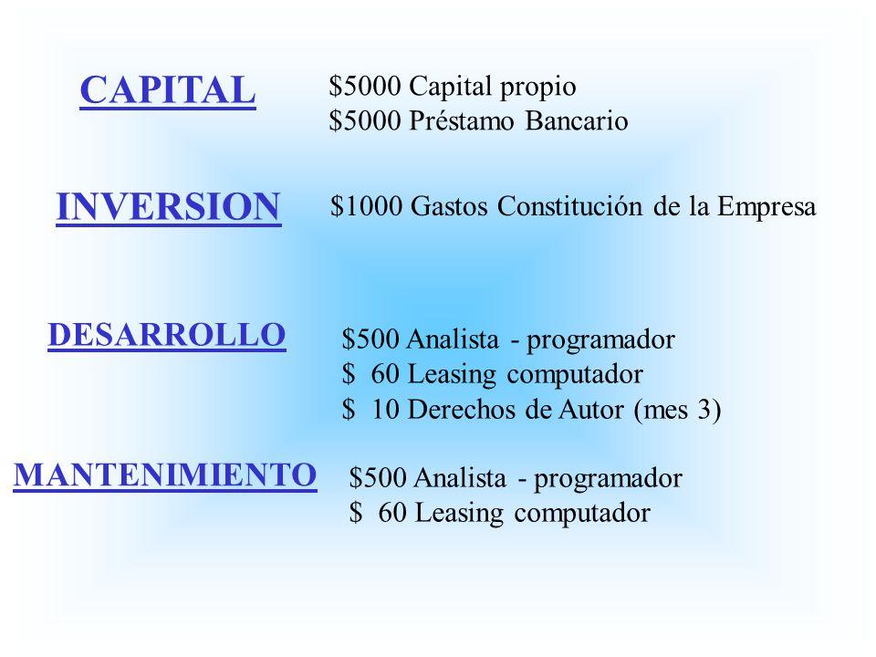 CAPITAL $5000 Capital propio $5000 Préstamo Bancario INVERSION $1000 Gastos Constitución de la Empresa DESARROLLO $500 Analista - programador $ 60 Lea