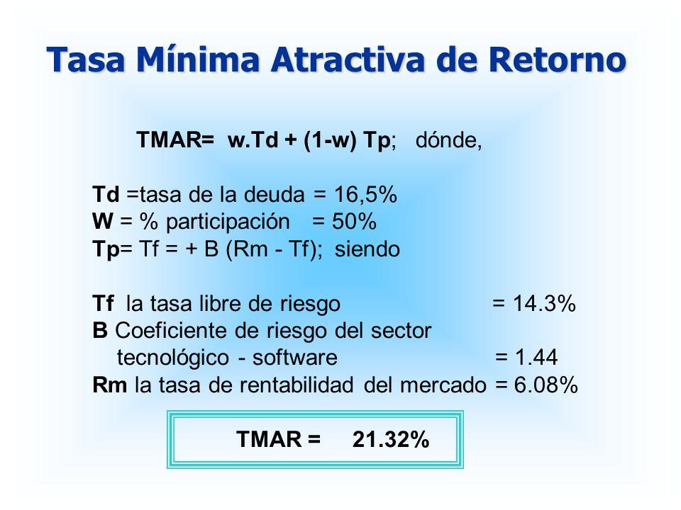 Tasa Mínima Atractiva de Retorno TMAR= w.Td + (1-w) Tp; dónde, Td =tasa de la deuda = 16,5% W = % participación = 50% Tp= Tf = + B (Rm - Tf); siendo T