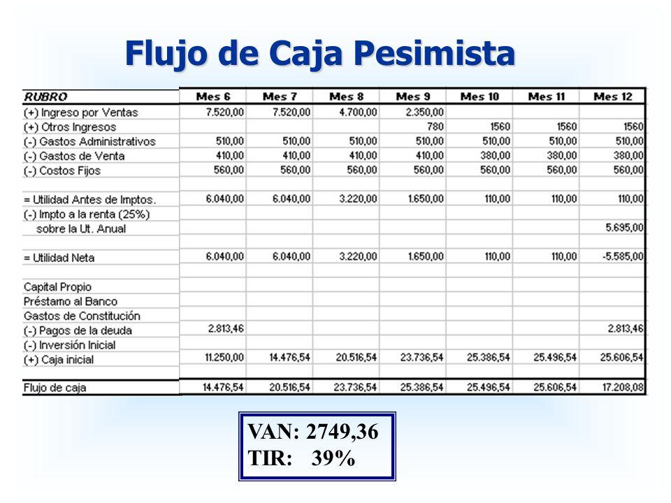 VAN: 2749,36 TIR: 39%