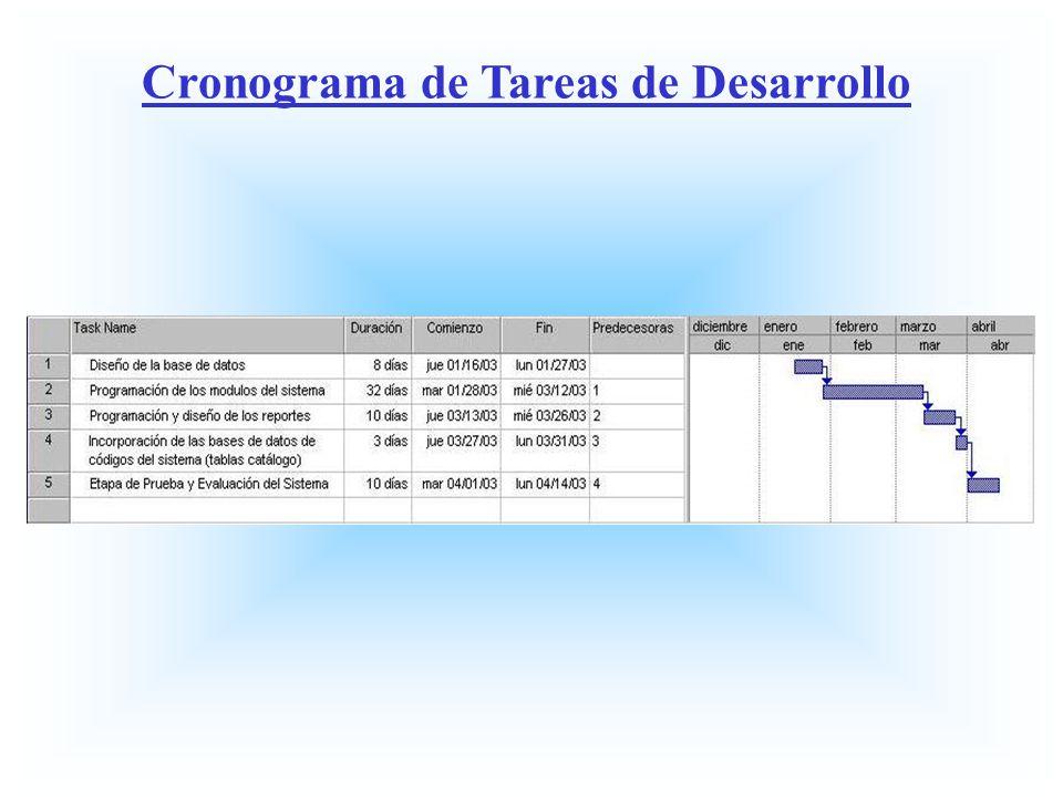 Cronograma de Tareas de Desarrollo