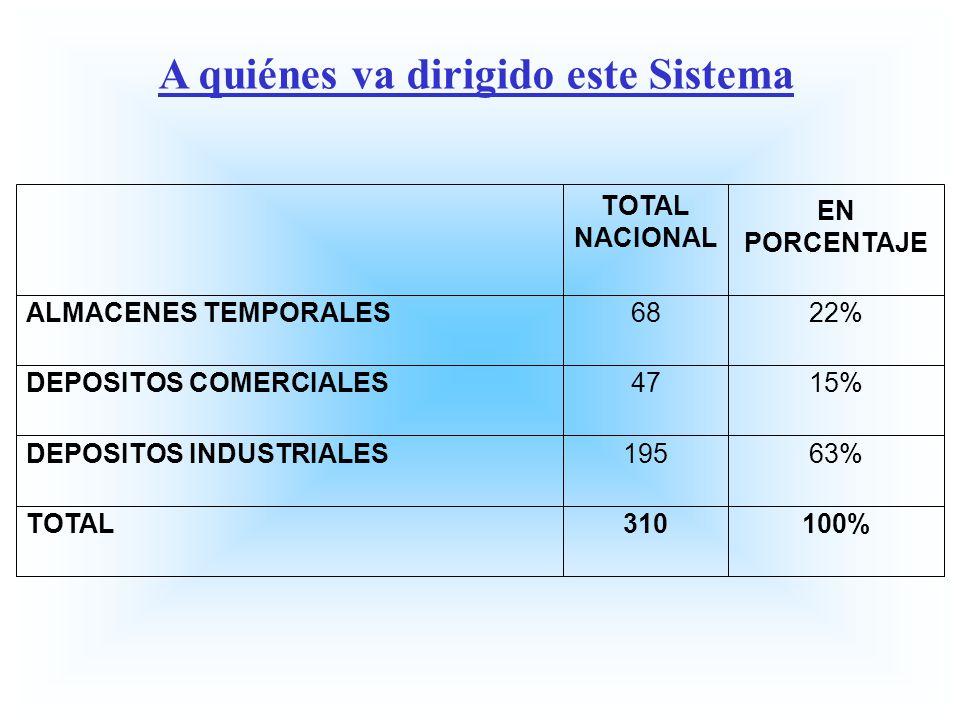 TOTAL NACIONAL EN PORCENTAJE ALMACENES TEMPORALES6822% DEPOSITOS COMERCIALES4715% DEPOSITOS INDUSTRIALES19563% TOTAL310100% A quiénes va dirigido este
