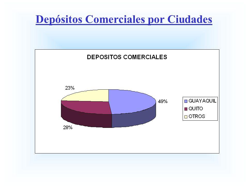 Depósitos Comerciales por Ciudades