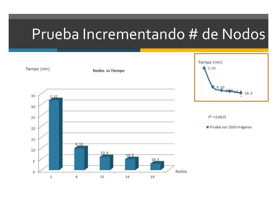 Prueba Incrementando # de Nodos R² = 0,9925