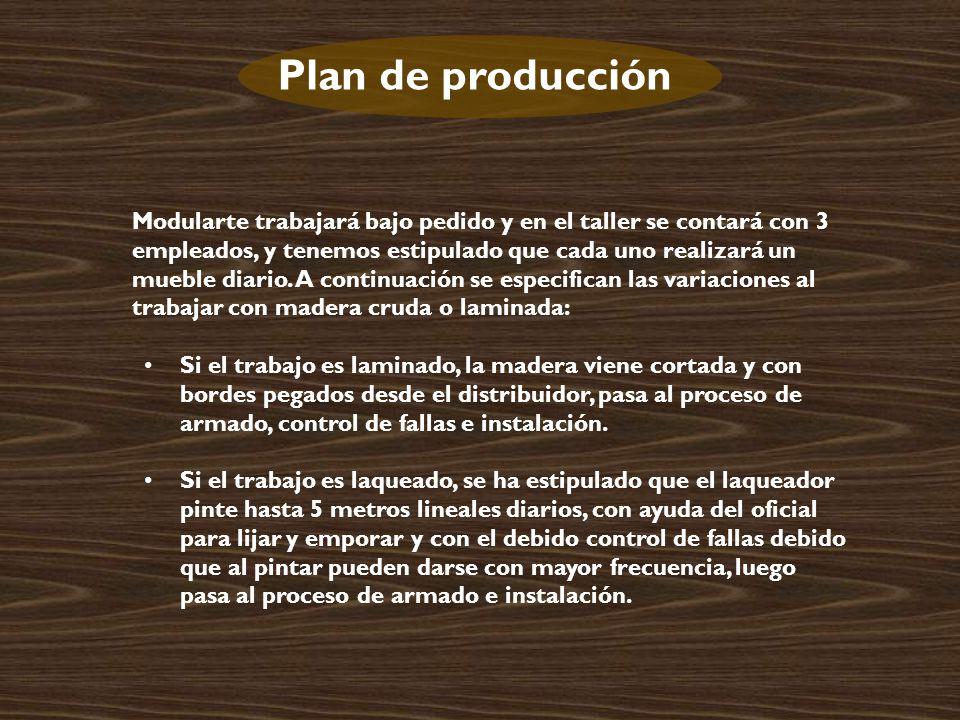 Plan de producción Modularte trabajará bajo pedido y en el taller se contará con 3 empleados, y tenemos estipulado que cada uno realizará un mueble diario.