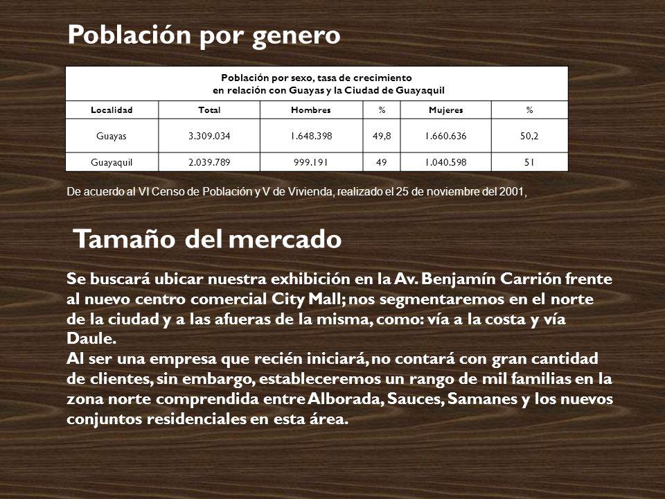 Poblaci ó n por sexo, tasa de crecimiento en relaci ó n con Guayas y la Ciudad de Guayaquil LocalidadTotalHombres%Mujeres% Guayas3.309.0341.648.39849,81.660.63650,2 Guayaquil2.039.789999.191491.040.59851 Población por genero Tamaño del mercado Se buscará ubicar nuestra exhibición en la Av.