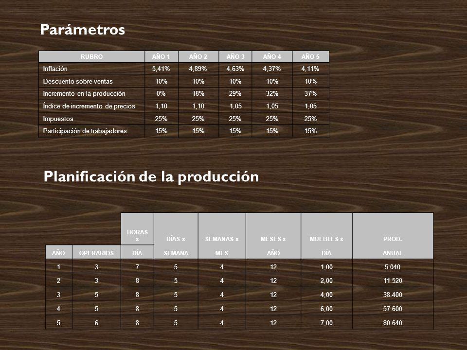 RUBROAÑO 1AÑO 2AÑO 3AÑO 4AÑO 5 Inflación5,41%4,89%4,63%4,37%4,11% Descuento sobre ventas10% Incremento en la producción0%18%29%32%37% Índice de incremento de precios1,10 1,05 Impuestos25% Participación de trabajadores15% Parámetros HORAS xDÍAS xSEMANAS xMESES xMUEBLES xPROD.