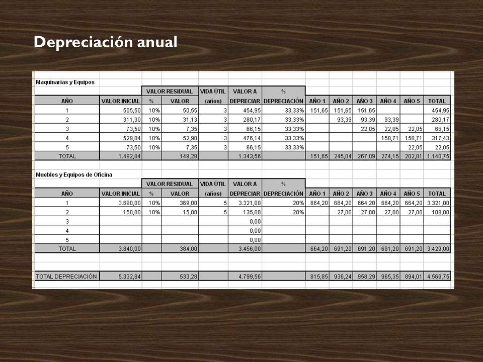 Depreciación anual