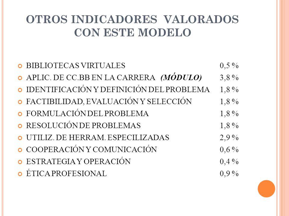 OTROS INDICADORES VALORADOS CON ESTE MODELO BIBLIOTECAS VIRTUALES0,5 % APLIC.