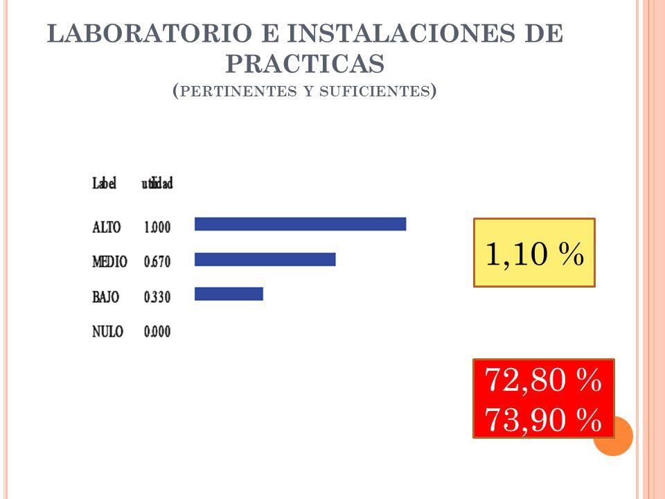 LABORATORIO E INSTALACIONES DE PRACTICAS ( PERTINENTES Y SUFICIENTES ) 1,10 % 72,80 % 73,90 %