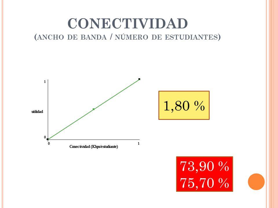 CONECTIVIDAD ( ANCHO DE BANDA / NÚMERO DE ESTUDIANTES ) 1,80 % 73,90 % 75,70 %