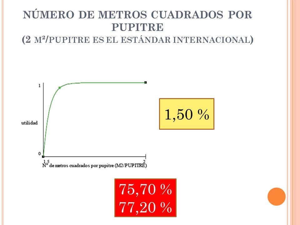 NÚMERO DE METROS CUADRADOS POR PUPITRE (2 M ²/ PUPITRE ES EL ESTÁNDAR INTERNACIONAL ) 1,50 % 75,70 % 77,20 %