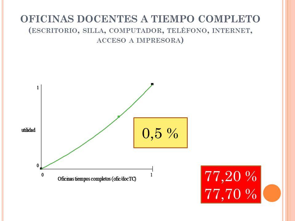 OFICINAS DOCENTES A TIEMPO COMPLETO ( ESCRITORIO, SILLA, COMPUTADOR, TELÉFONO, INTERNET, ACCESO A IMPRESORA ) 0,5 % 77,20 % 77,70 %
