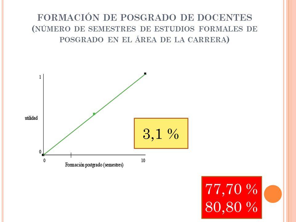 FORMACIÓN DE POSGRADO DE DOCENTES ( NÚMERO DE SEMESTRES DE ESTUDIOS FORMALES DE POSGRADO EN EL ÁREA DE LA CARRERA ) 3,1 % 77,70 % 80,80 %