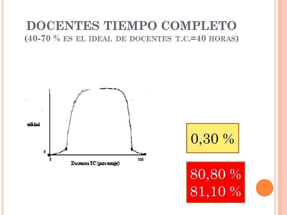 DOCENTES TIEMPO COMPLETO (40-70 % ES EL IDEAL DE DOCENTES T. C.=40 HORAS ) 0,30 % 80,80 % 81,10 %