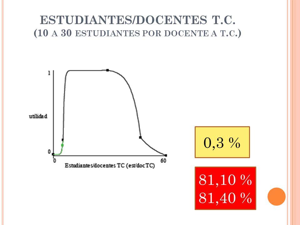 ESTUDIANTES/DOCENTES T.C. (10 A 30 ESTUDIANTES POR DOCENTE A T. C.) 0,3 % 81,10 % 81,40 %