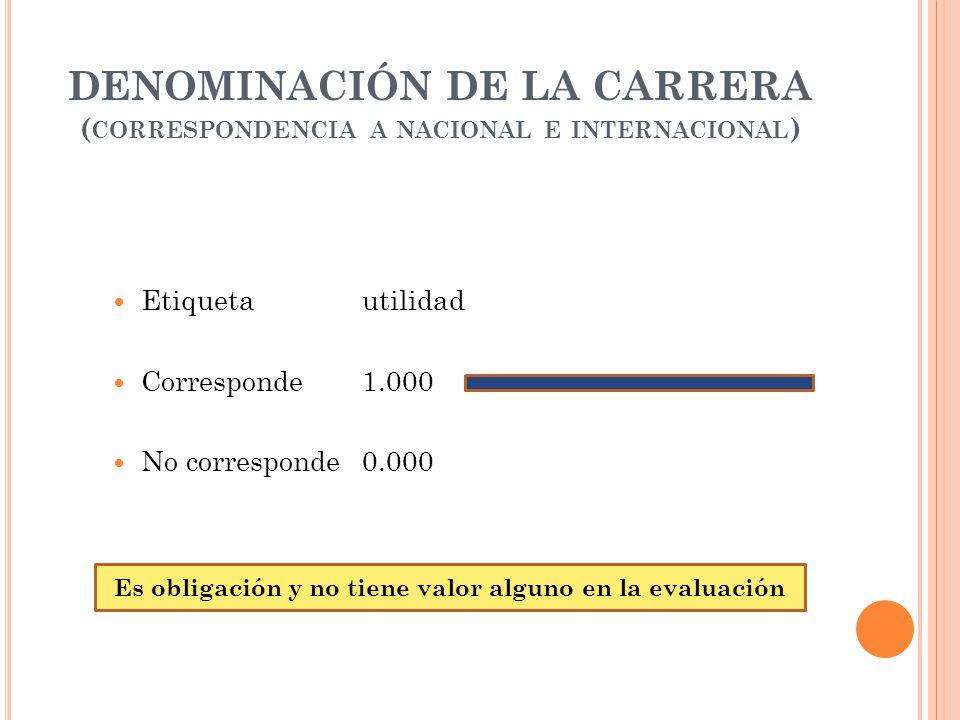 DENOMINACIÓN DE LA CARRERA ( CORRESPONDENCIA A NACIONAL E INTERNACIONAL ) Etiquetautilidad Corresponde1.000 No corresponde0.000 Es obligación y no tiene valor alguno en la evaluación