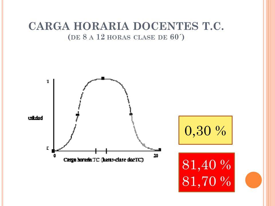 CARGA HORARIA DOCENTES T.C. ( DE 8 A 12 HORAS CLASE DE 60´) 0,30 % 81,40 % 81,70 %