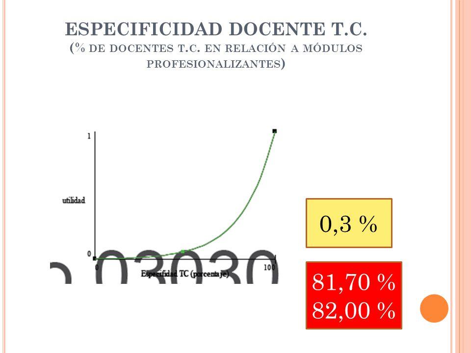 ESPECIFICIDAD DOCENTE T.C.(% DE DOCENTES T. C.