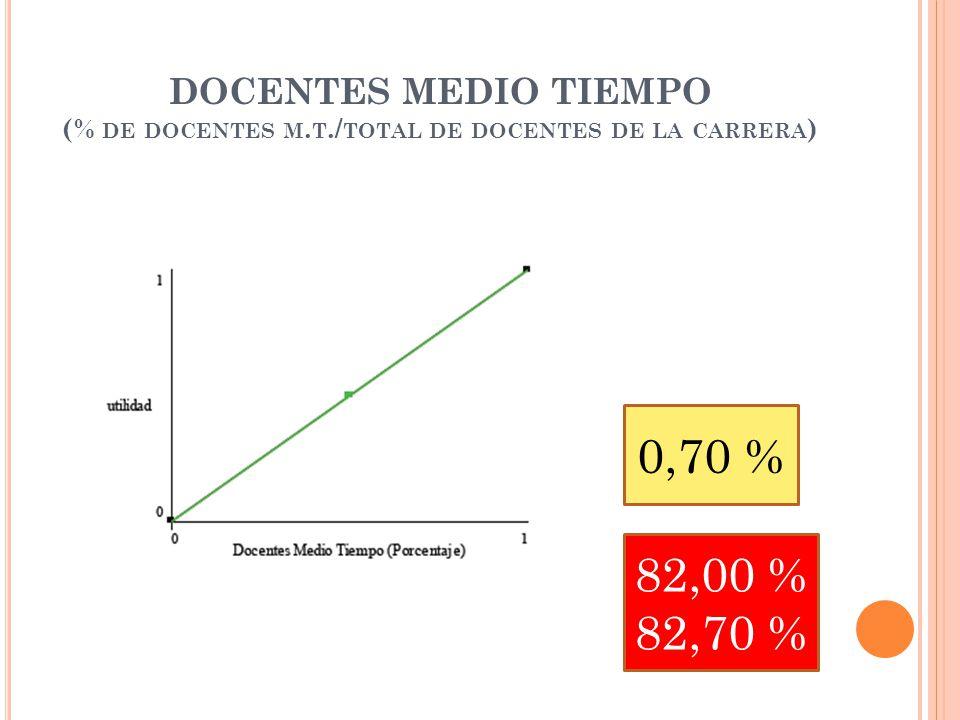DOCENTES MEDIO TIEMPO (% DE DOCENTES M.