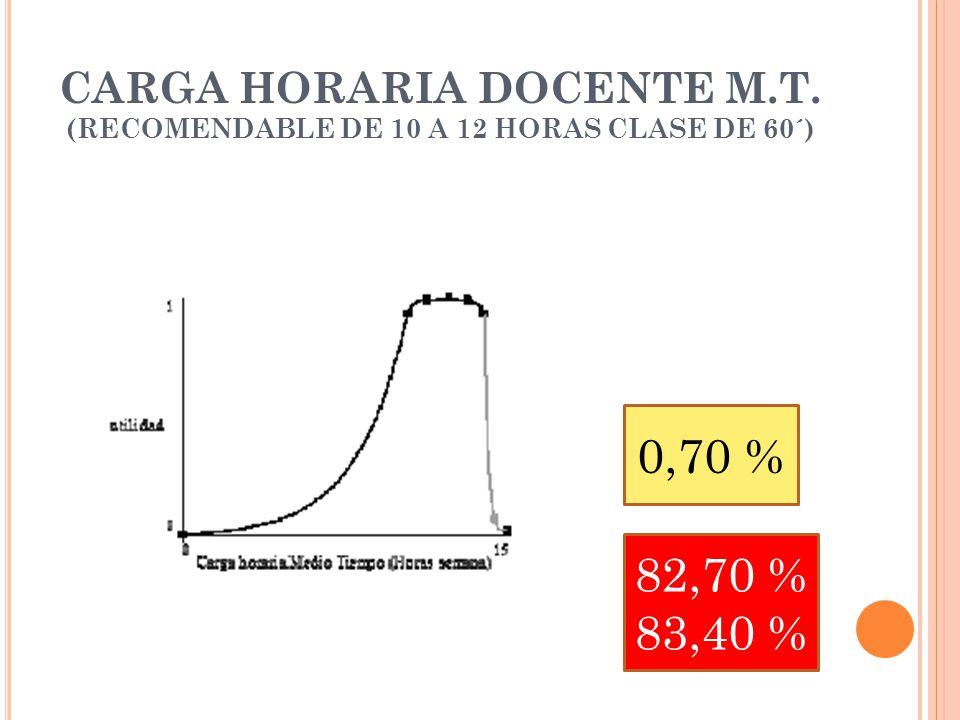 CARGA HORARIA DOCENTE M.T. (RECOMENDABLE DE 10 A 12 HORAS CLASE DE 60´) 0,70 % 82,70 % 83,40 %