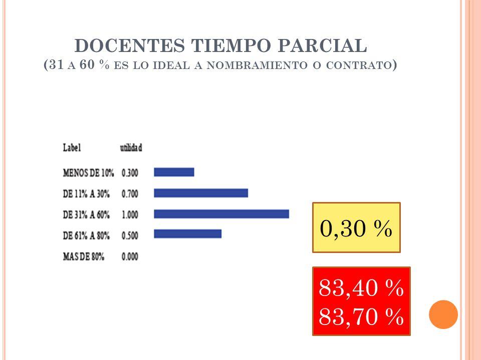 DOCENTES TIEMPO PARCIAL (31 A 60 % ES LO IDEAL A NOMBRAMIENTO O CONTRATO ) 0,30 % 83,40 % 83,70 %