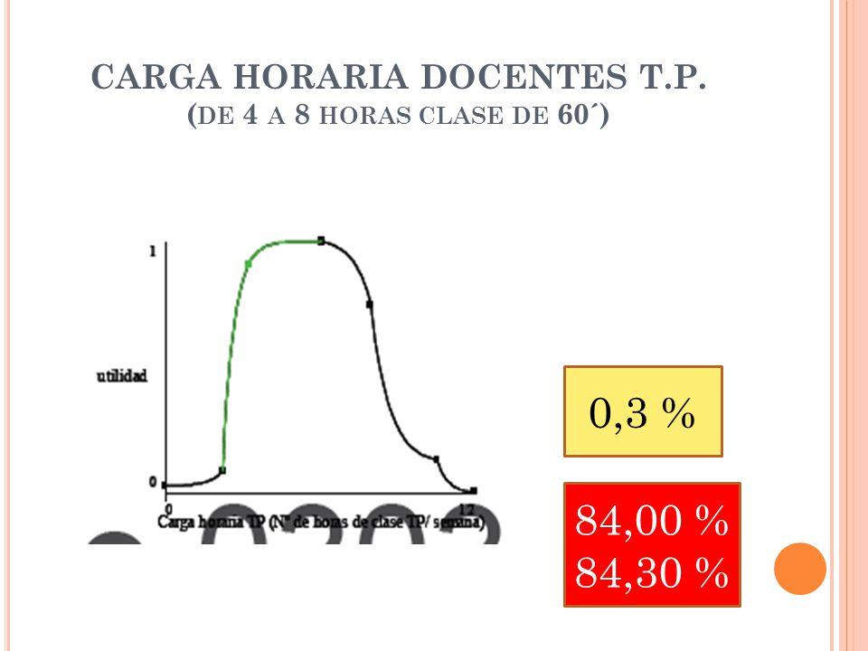 CARGA HORARIA DOCENTES T.P. ( DE 4 A 8 HORAS CLASE DE 60´) 0,3 % 84,00 % 84,30 %