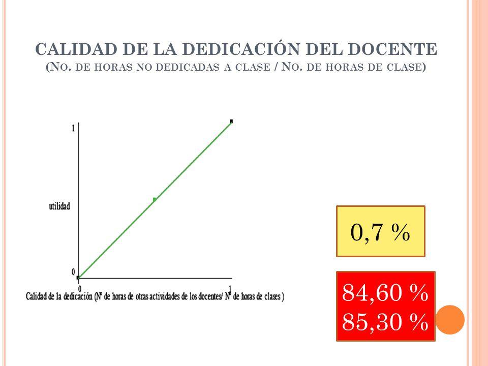 CALIDAD DE LA DEDICACIÓN DEL DOCENTE (N O.DE HORAS NO DEDICADAS A CLASE / N O.