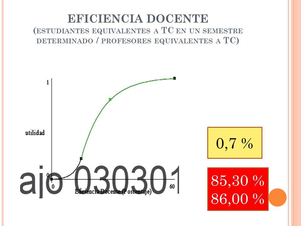 EFICIENCIA DOCENTE ( ESTUDIANTES EQUIVALENTES A TC EN UN SEMESTRE DETERMINADO / PROFESORES EQUIVALENTES A TC) 0,7 % 85,30 % 86,00 %